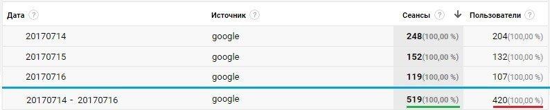 Пользователи в Google Analytics