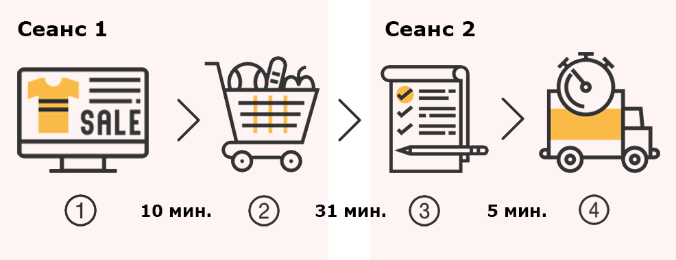 Сеансы в Google Analytics
