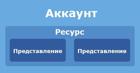Структура Google Analytics
