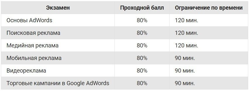 Экзамены Google AdWords