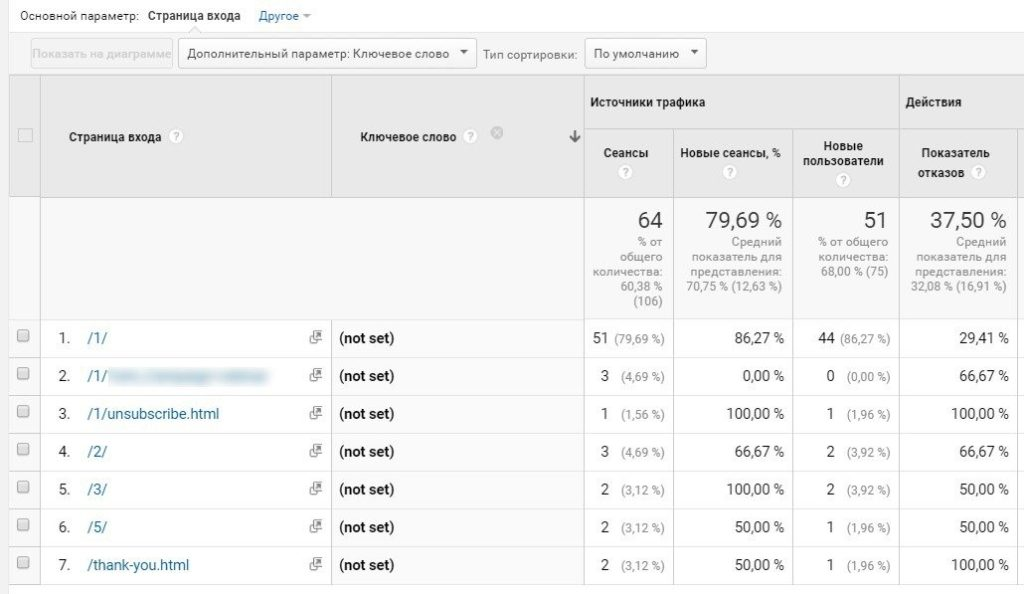 not set и not provided в Google Analytics