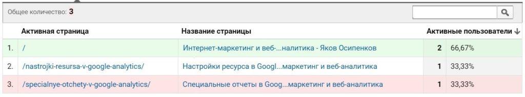 """Отчеты """"В режиме реального времени"""""""