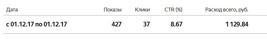 Данные из интерфейса Яндекс.Директ