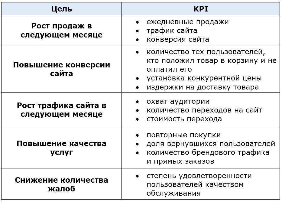 Определение целевых действий на сайте и KPI