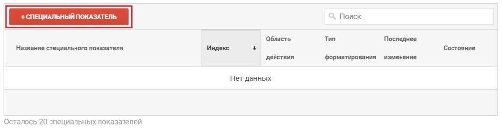 Специальные параметры и показатели Google Analytics