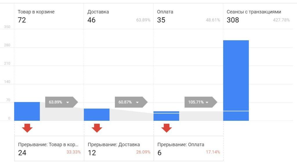 Анализ поведения покупателей