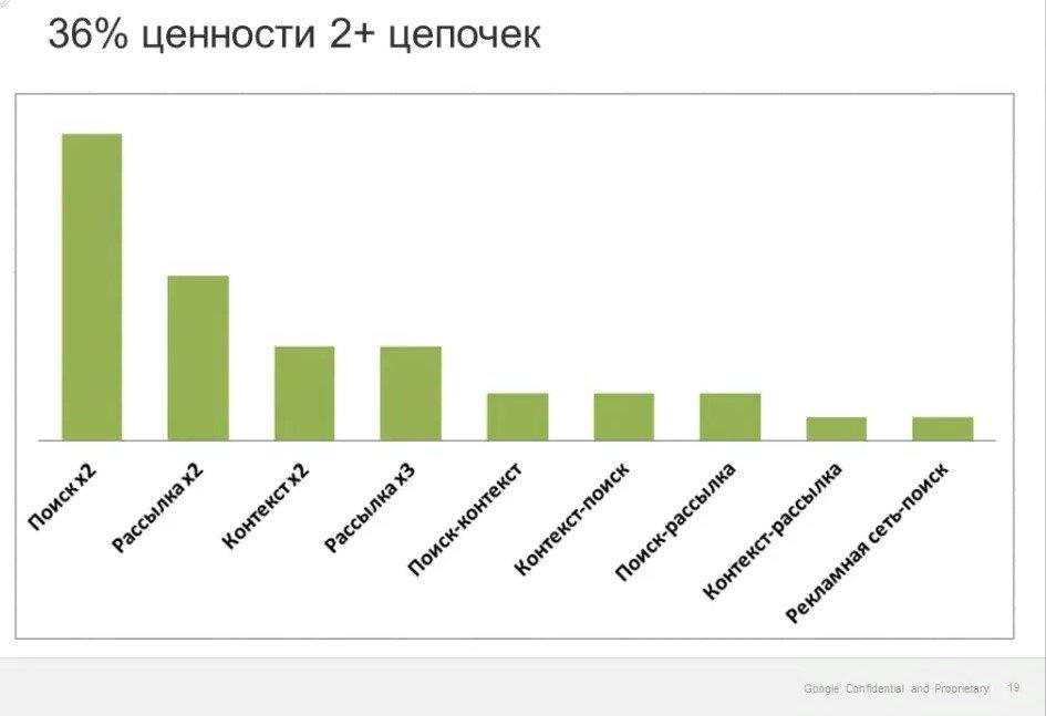 Исследование Google по цепочкам взаимодействий (от 2 и более шагов), 2014 г.