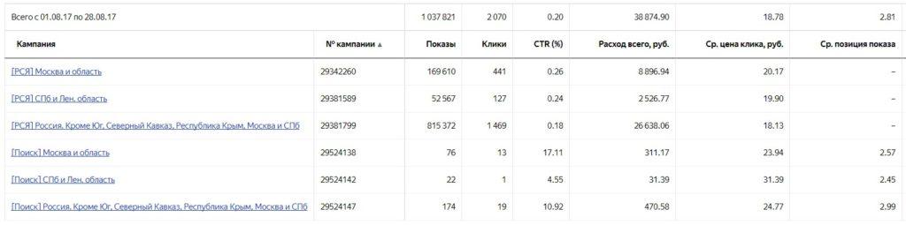 Статистика рекламных кампаний из Яндекс.Директ