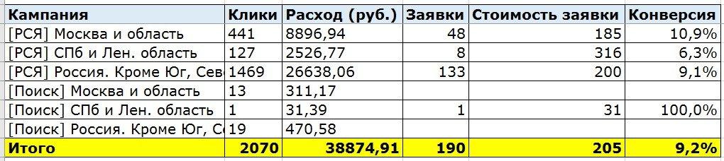 Сводная таблица по стоимости