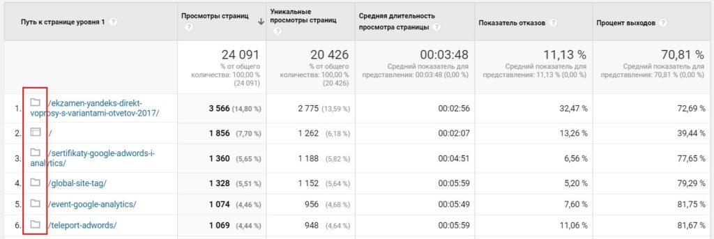 Анализ посещаемости страниц