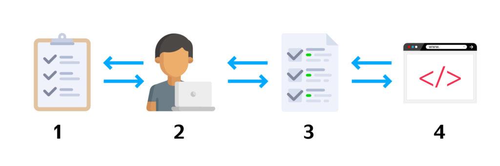 Внесение изменений в код сайта без использования Google Tag Manager