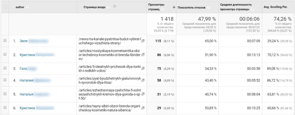Специальный отчет в Google Analytics
