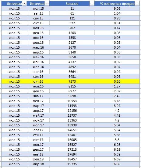 Сводная таблица по % повторных продаж