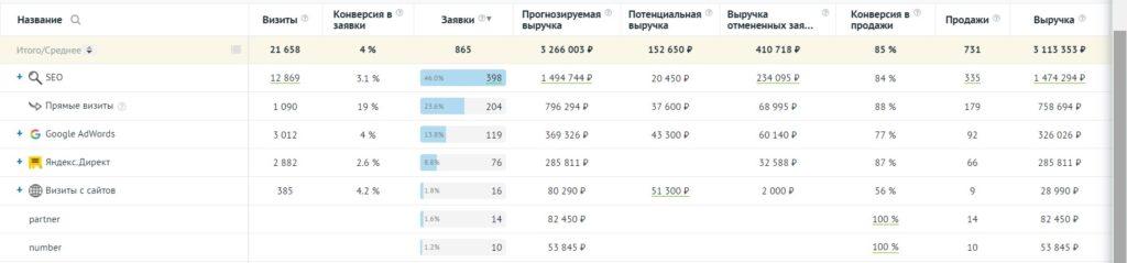 Статистика из сервиса ROIstat