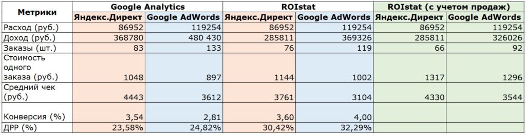 Сводная таблица по показателям