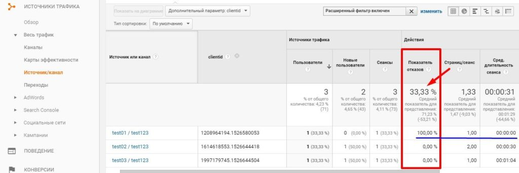 Показатель отказов в Google Analytics