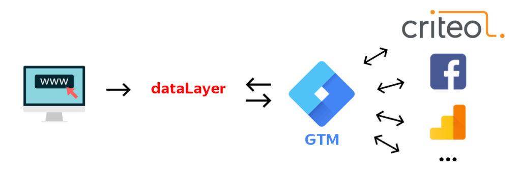 Уровень данных GTM
