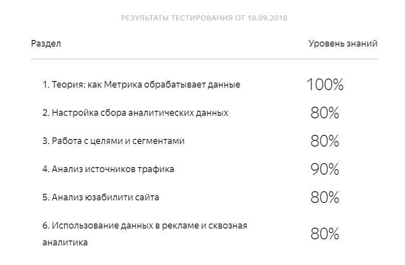 Экзамен Яндекс.Метрика
