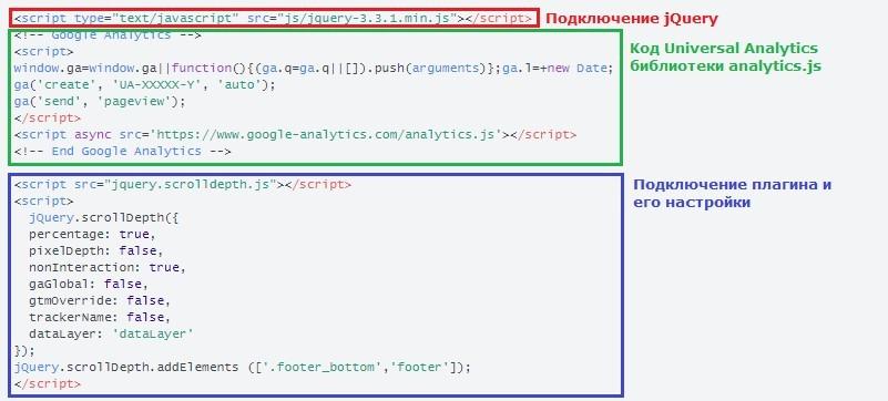 Отслеживание глубины прокрутки Google Analytics