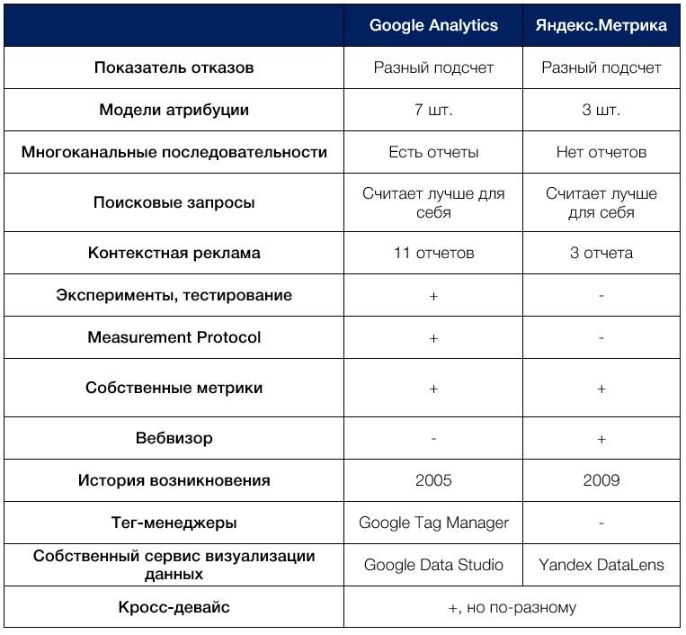 Google Analytics vs Яндекс.Метрика