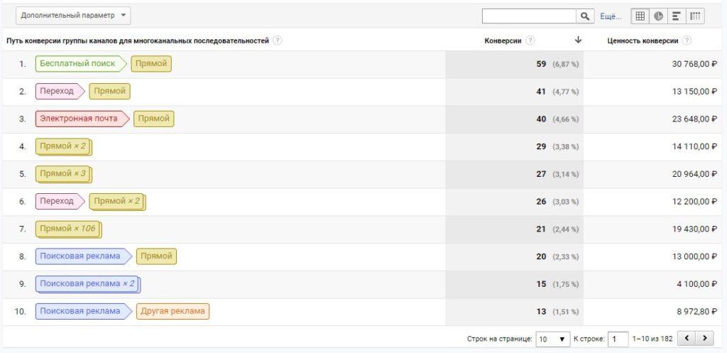 Многоканальные последовательности в Google Data Studio
