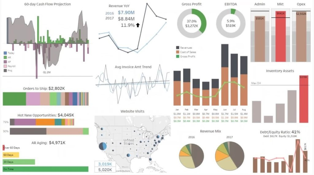 Tableau - Google Analytics