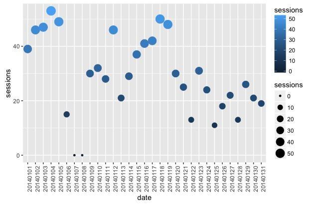Using Google Analytics with R