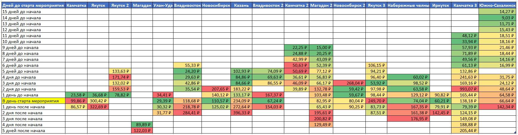 Изменение стоимости лида в зависимости от X дней до начала события