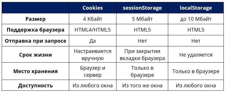 sessionStorage и localStorage