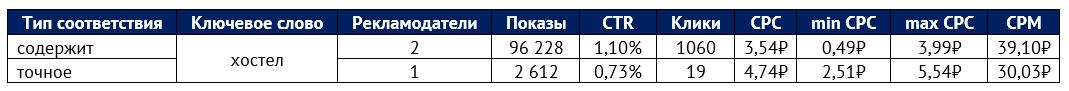 Прогноз бюджета РСЯ