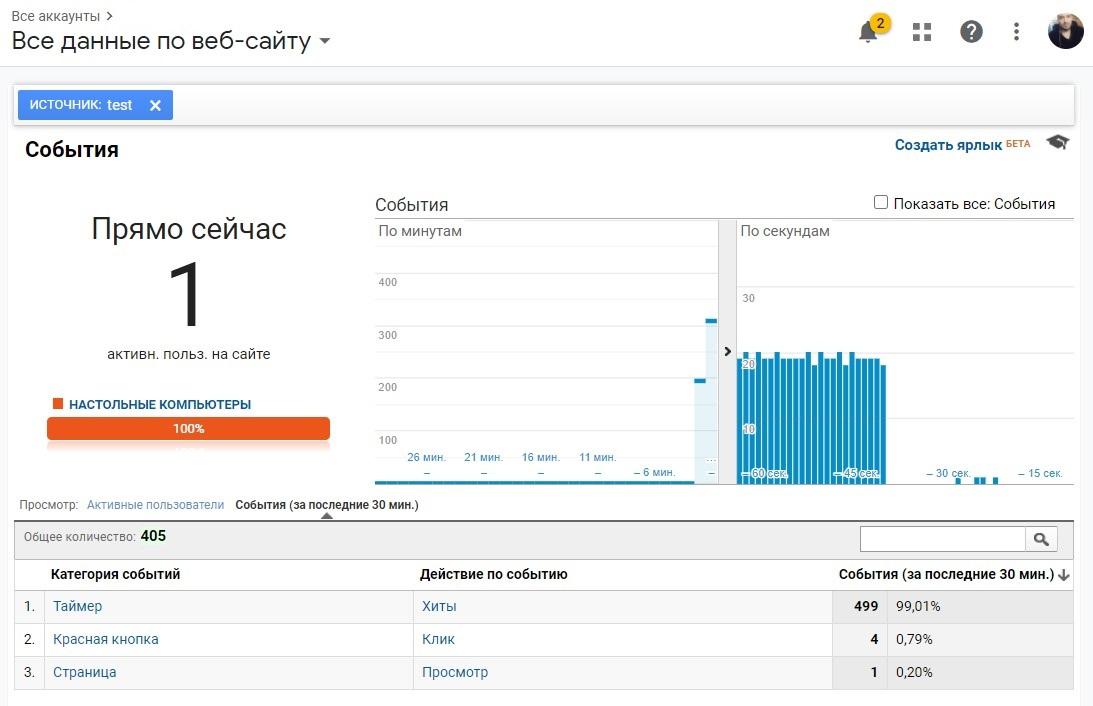 500 хитов за сеанс в Google Analytics