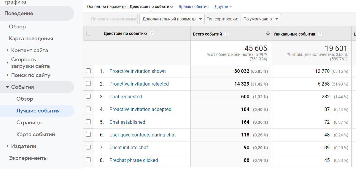 Конверсии в Google Analytics 4