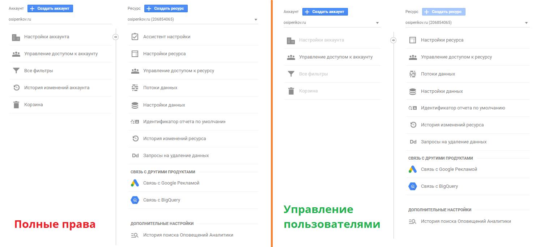 Управление доступом в Google Analytics 4