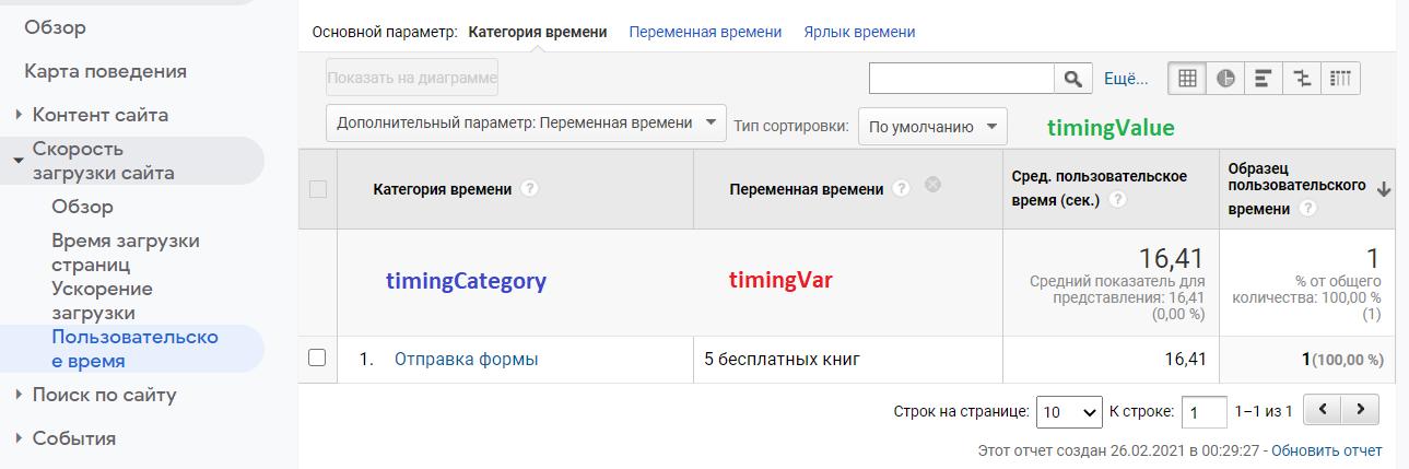 Пользовательское время в Google Analytics