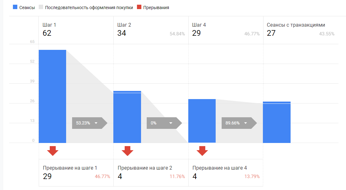 Электронная торговля Google Analytics для WordPress