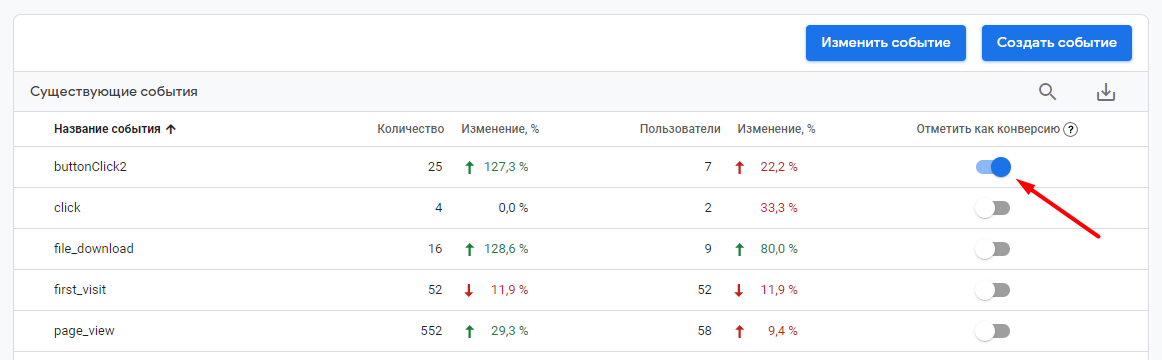 Настройка целей в Google Analytics 4