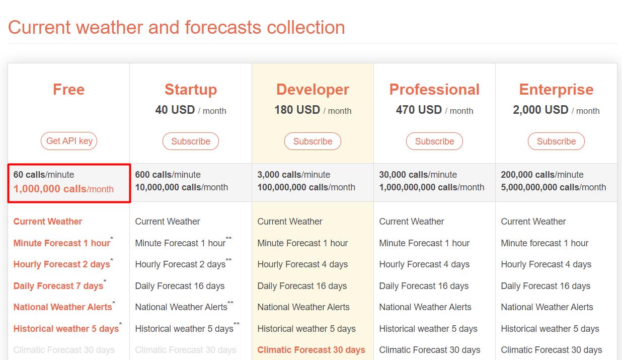Передача данных о погоде в Google Analytics
